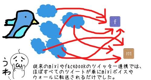 twitterとFacebook、mixiを連携させるウェブサービス「twesta(ツイスタ)」を試してみた。