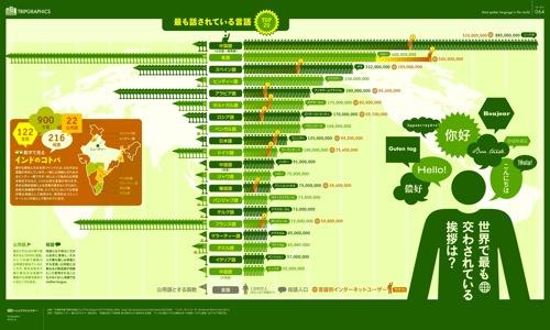 世界で日本語は9番目に話されている言語。| トリップアドバイザーのインフォグラフィックが面白い!