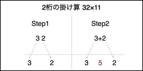 カンタン!2桁の掛け算が5秒で出来るようになる「インド式速算術」。